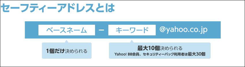 Yahoomailセーフティアドレス